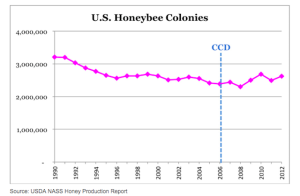 Colony numbers remaining static despite increased use of neonics